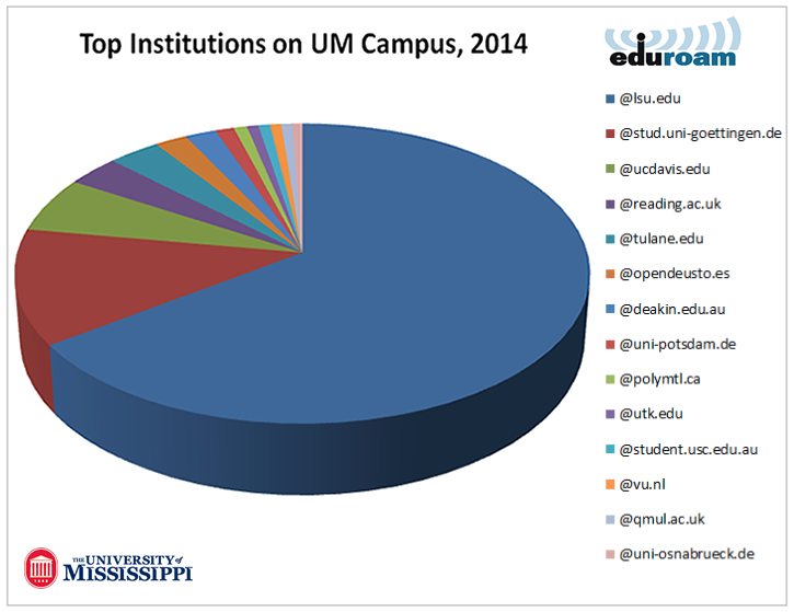 eduroam usage on campus
