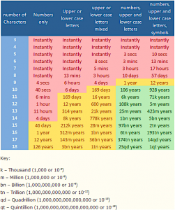 A table displaying the time to crack passwords based on length and type of characters used int he password.